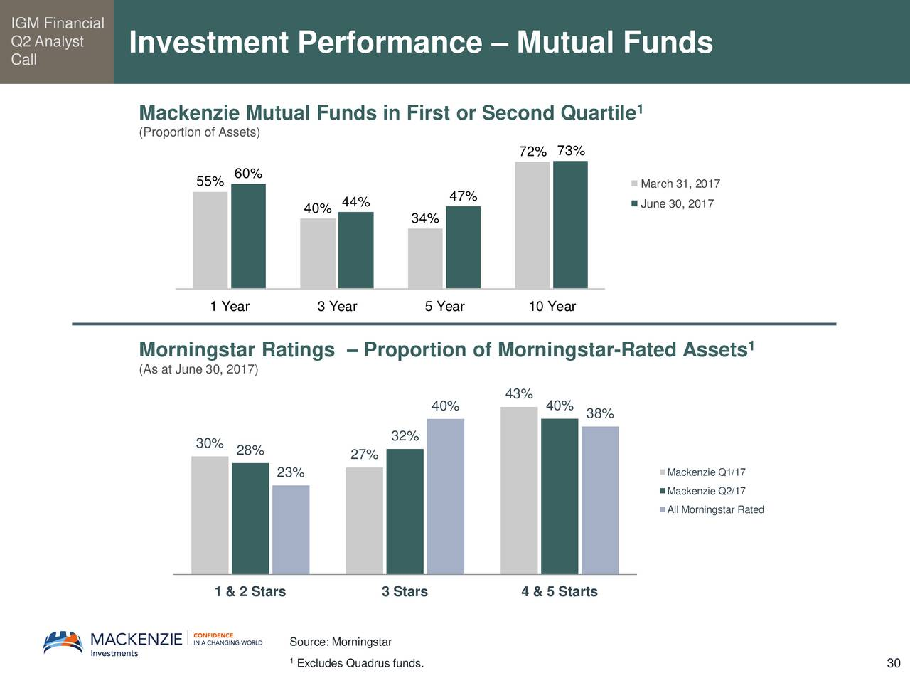 stastical analysis of mutual funds on 1 measures of risk and performance for a mutual fund: beta, alpha, and sharpe ratio (preliminary version) floyd vest, september, 2011 statistics for mutual fund x: a balanced fund, 2/3 stocks, 1/3 bonds, five year.