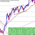 Financial Markets Algorithms