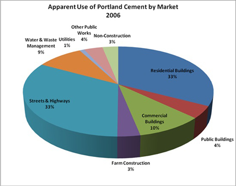 For Those Infrastructure Plays, Everything You Ever Needed To Know About Cement | Seeking Alpha