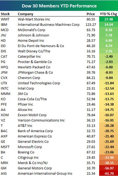 Year to Date Performance of Dow 30 Members   Seeking Alpha