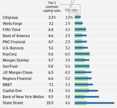 Chart of the Day: Common Capital vs. TCE | Seeking Alpha