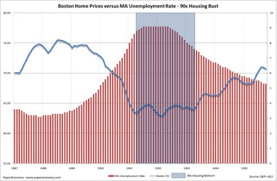 Beantown Real Estate Bust: May 2009 | Seeking Alpha