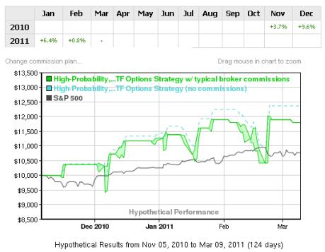 High probability short term trading strategies pdf