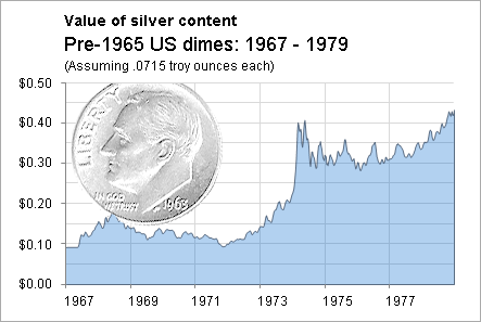A Dollar S Worth Of Junk Silver Now North Of 30