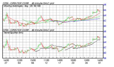 Что такое индекс NASDAQ