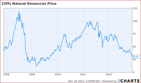 Cliffs Natural Resources Stock Price History