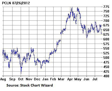 Pcln stock options