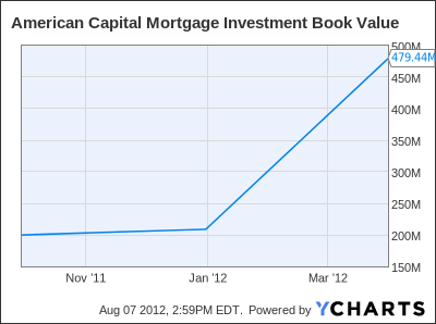 an analysis of the american mortgage market Real estate homeowners first american economist: millennial mortgage market is far from dead millennials keep warming to the american dream.