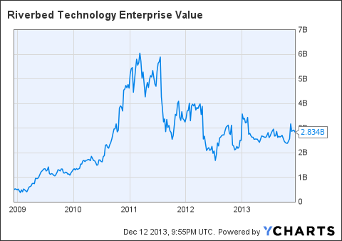 Riverbed technology potential ipo price