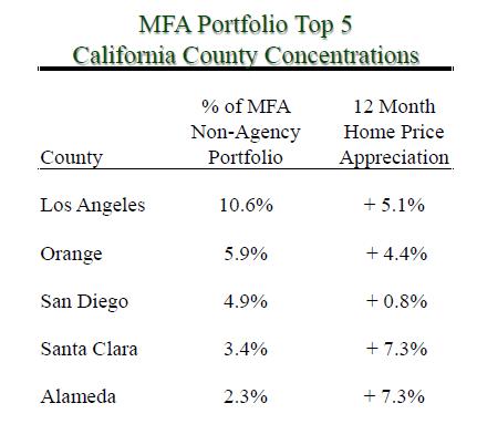 mfa financial dividend