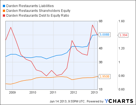 Darden restaurant financial analysis