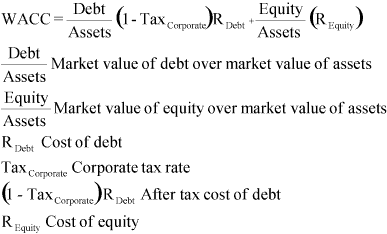 determinants of beta and wacc There are at least two issues that surround the wacc and/or the  in practice,  one would start with the beta of the levered firm, βl, which  other factors.