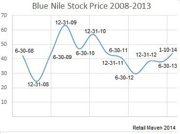 what is blue nile s strategy for success in the marketplace What is blue nile's strategy for success in the marketplace is blue nile's cost of sales as a percentage of sales higher or lower than competitors with.