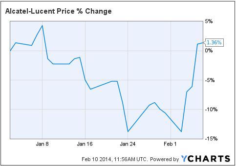 Alcatel Lucent Set To Grow Nokia Corporation Nysenok Seeking