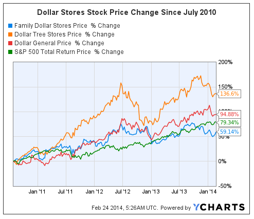 Buybacks Dividends And Peltz Success At Family Dollar Family