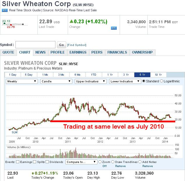 Canadian Zinc Stock Quote: Silver Wheaton: The Time To Buy Is Now