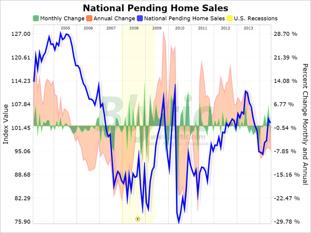 Pending home sales forex