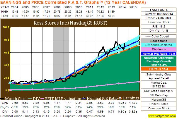Term price analysis eric