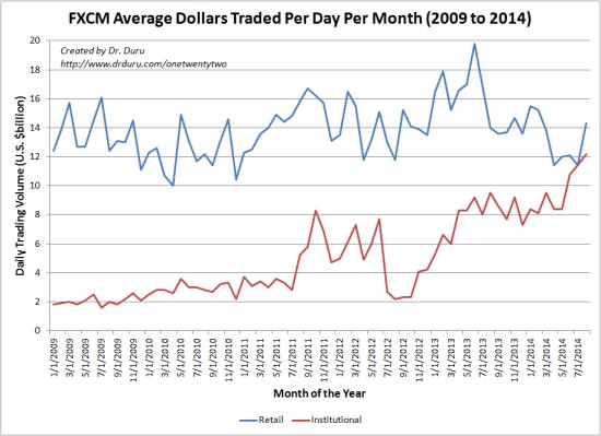 Brokerage trading volume