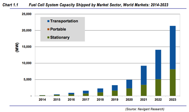 Fuel Cell Industry Shows Potential Seeking Alpha