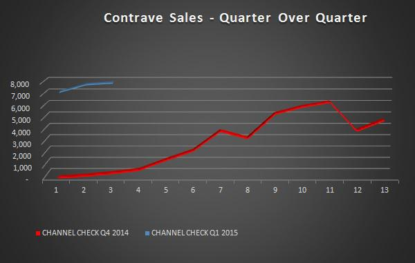 Orexigen: Contrave Scripts Slow Down - Competition Lowers