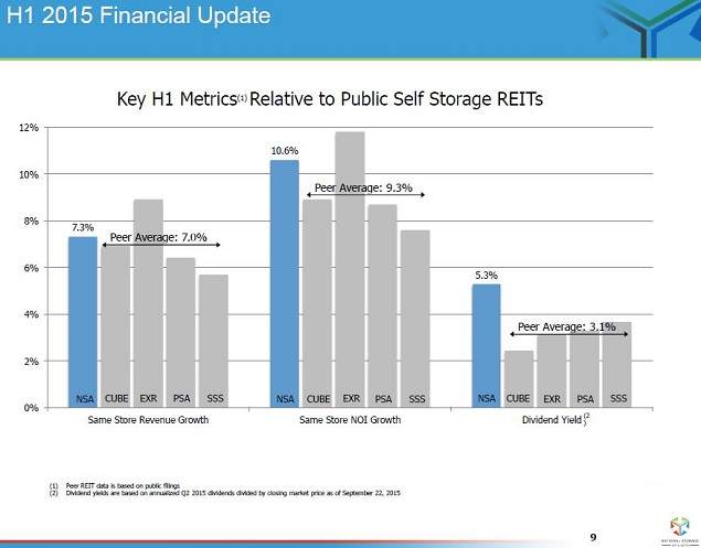 National Storage Affiliates Recent Self Storage Reit Ipo