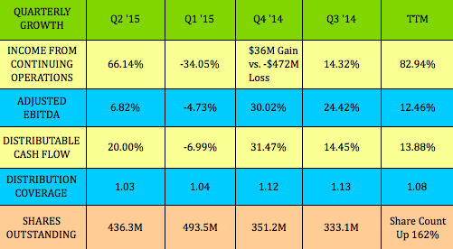 High-Dividend Stock Yields 9%, Has 8 Straight Dividend ...