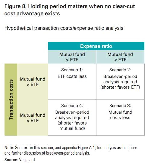 Mutual fund options strategy