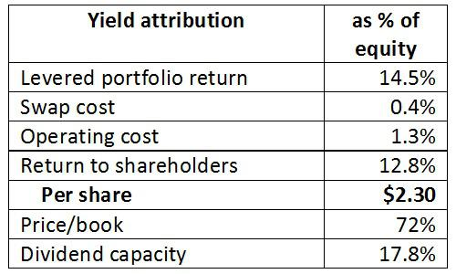 admiral portfolio and analysis The 4 best vanguard retirement funds  (vfiax admiral shares,  focusing on fundamental analysis of businesses and portfolio allocation strategies my reports are widely read by analysts and .