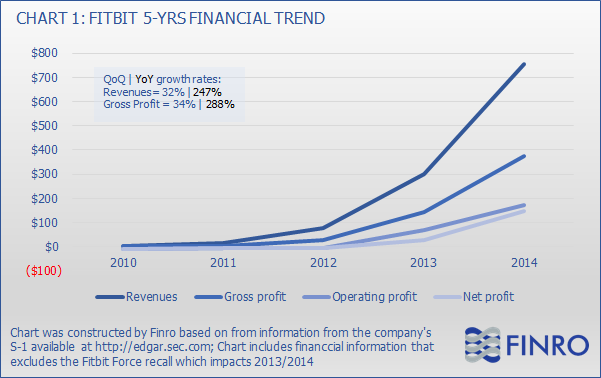 Fitbit: An Excellent Growth Opportunity, But Not An Apple ...