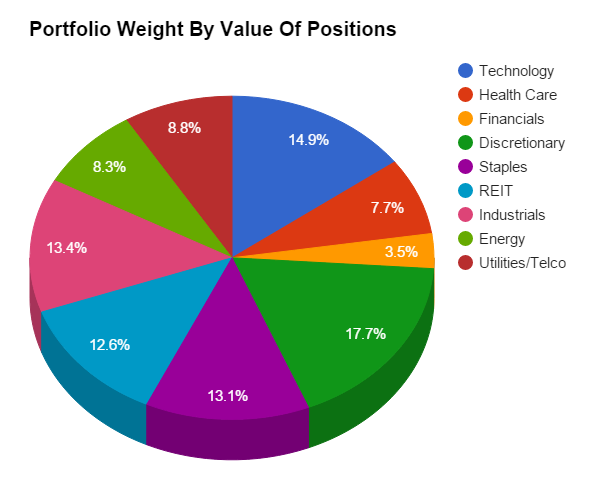 Dividend Growth Diversification: Upping My Health Care ...