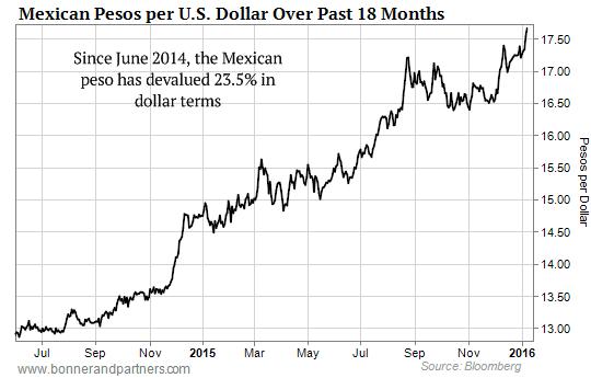 Mexican peso devaluation