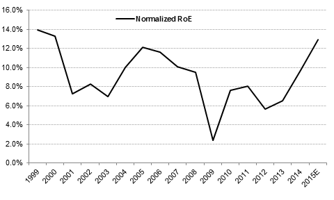 strategic position analysis royal caribbean Royal caribbean international rci3 this report is written in context to analyze and evaluate the current competitive and strategic position of rccl in the cruise industry.