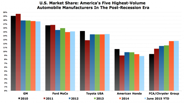 What do ford 39 s december sales reveal ford motor company for Ford motor company financial analysis 2015