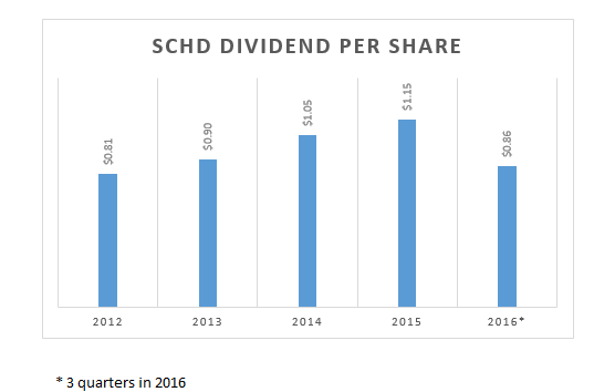 When Dividend Stocks Are Getting Out Of Fashion - Schwab Strategic Trust - Schwab U.S. Dividend ...