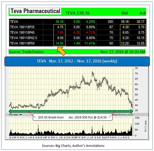 teva stock price nyse pdf