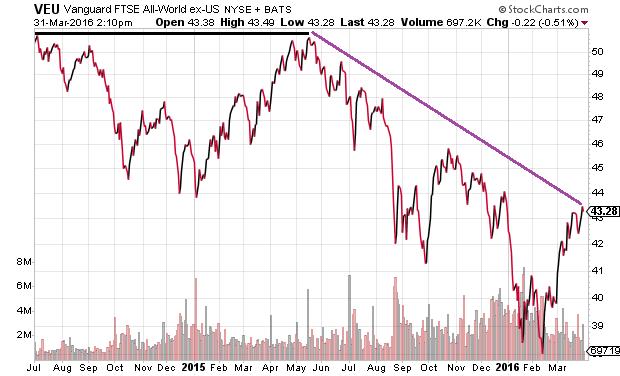 No Sales, No Profits, No Bull: What Happens When Valuations