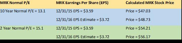 How I Determine My Buy Range For DGI Stocks Seeking Alpha