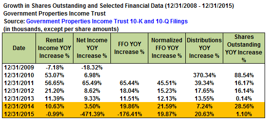 Government properties income trust ipo