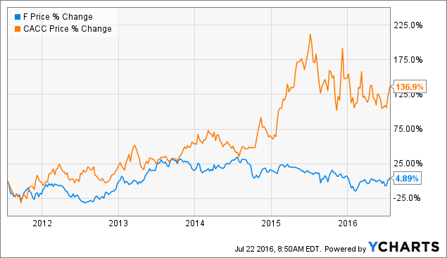 Signs that ford will smash earnings expectations ford for General motors annual report 2016