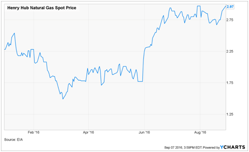 Unit Corporation's B3/B+ Rated Bonds Offer 11.35% Yields ...