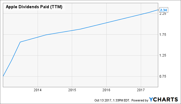 The Top 5 Dividend Growth Stocks In Tech | Seeking Alpha