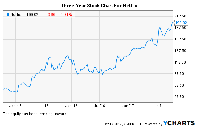 netflix short thesis Get access to the best calls on wall street with streetinsidercom's ratings insider elite get your free trial here wedbush analyst, michael pachter.