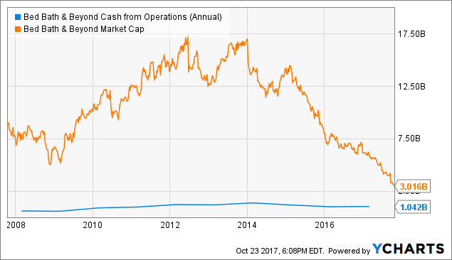bed bath and beyond s growth plan case analysis Bed bath & beyond inc was formed in 1971 and today operates a chain of domestic   online growth  swot analysis on abx air: abhijeet s principles of.