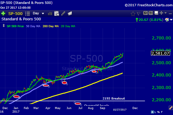 S&P 500 Weekly Update: Large-Cap Technology Stocks Send A ...