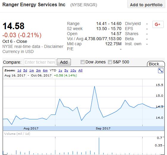 Ranger energy services inc ipo