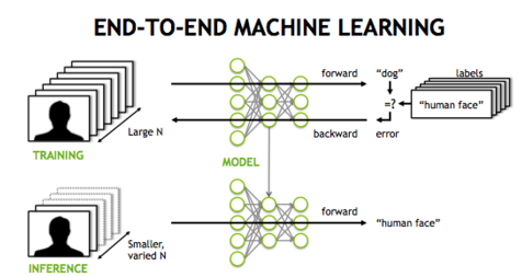 Machine learning and short positions in stock trading strategies