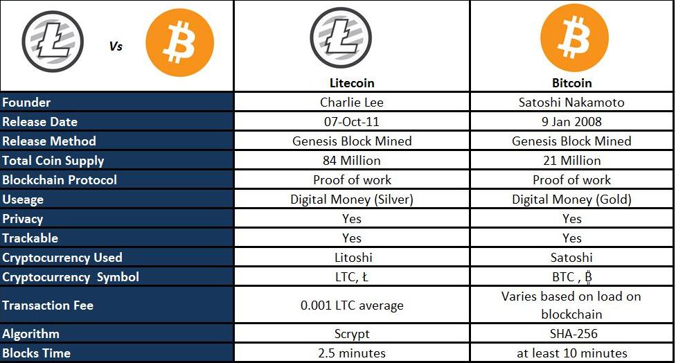 Scrypt algorithm bitcoins tour de france 2021 stage 15 betting