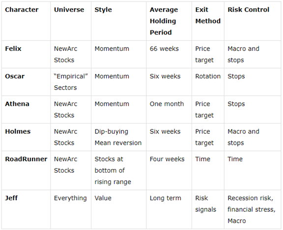 Uncorrelated trading strategies