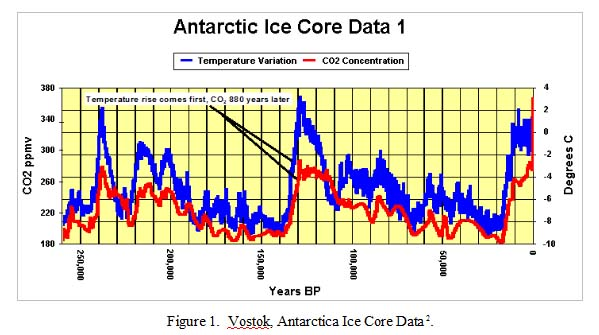 I. Methods of Dating Ice Cores